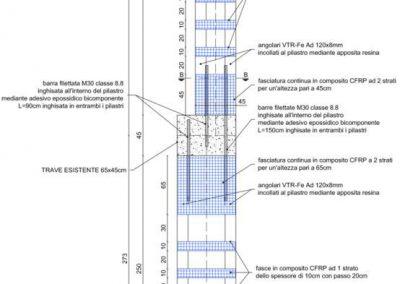 Rinforzo con sistema C-System®