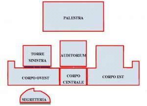 Suddivisione del complesso in corpi indipendenti