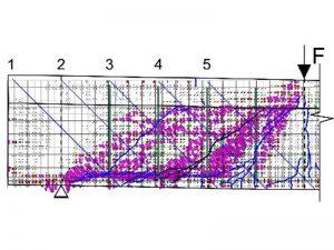 Confronto tra quadri fessurativi: andamento sperimentale e numerico