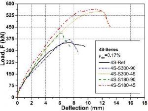 Curve sperimentali carico-spostamento per la serie 4S