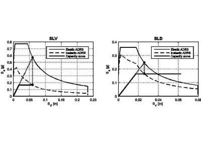 Analisi Pushover per SLV e SLD in Zona Sismica 2