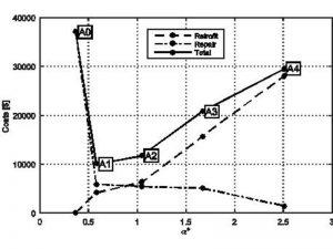 Analisi costi-sicurezza per zona sismica 2