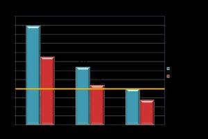 Benefici/Costi di interventi di miglioramento e adeguamento sismico al variare del saggio di sconto