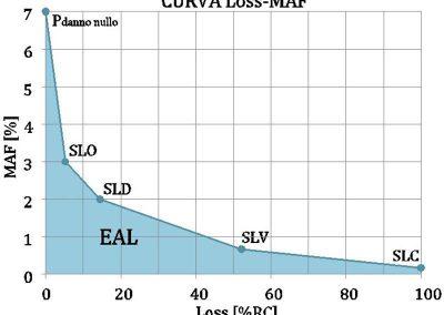 Perdita annuale attesa (EAL)
