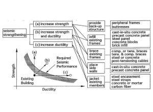 Tecniche di miglioramento sismico di strutture esistenti