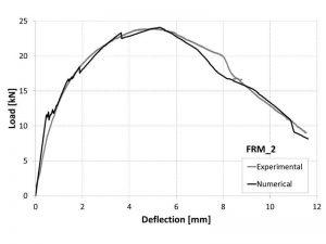 Confronto tra curve carico-spostamento: andamento sperimentale e numerico