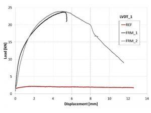 Curve sperimentali carico-spostamento per provini rinforzati e non-rinforzati