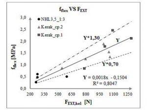Correlazione tra risultati dei test di pull-out e test distruttivi per diversi tipi di malta