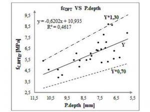 Correlazione tra risultati dei test penetrometrici e test distruttivi per diversi tipi di malta