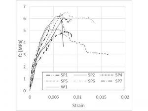 Curve sperimentali tensione-deformazione per provini di piccole dimensioni e per muretti