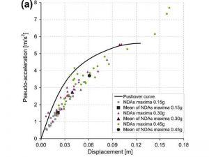 Confronto risultati dell'analisi non-lineare statica e dinamica