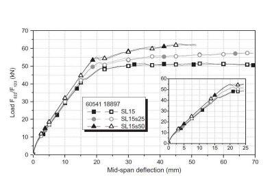Diagramma carico-spostamento per travi della serie SL15 originali e rinforzate con NSM