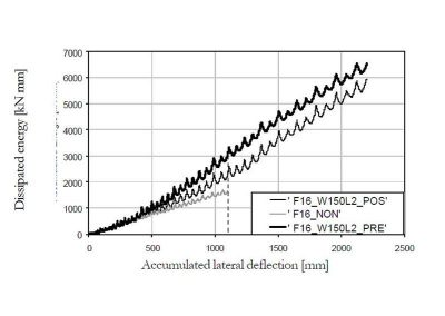 Energia dissipata durante la prova in funzione dello spostamento accumulato