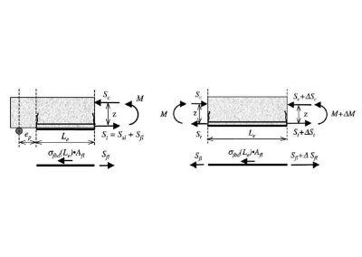 Meccanica della rottura per delaminazione di estremità e intermedia