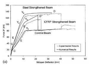 Diagramma carico-spostamento per diversi tipi di rinforzo (FRP, acciaio)