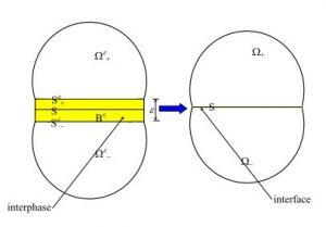 Modello concettuale di giunzione tra materiali