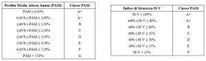 attribuzione-classe-di-rischio